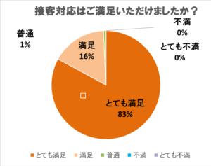 アンケート集計結果/お客様満足度